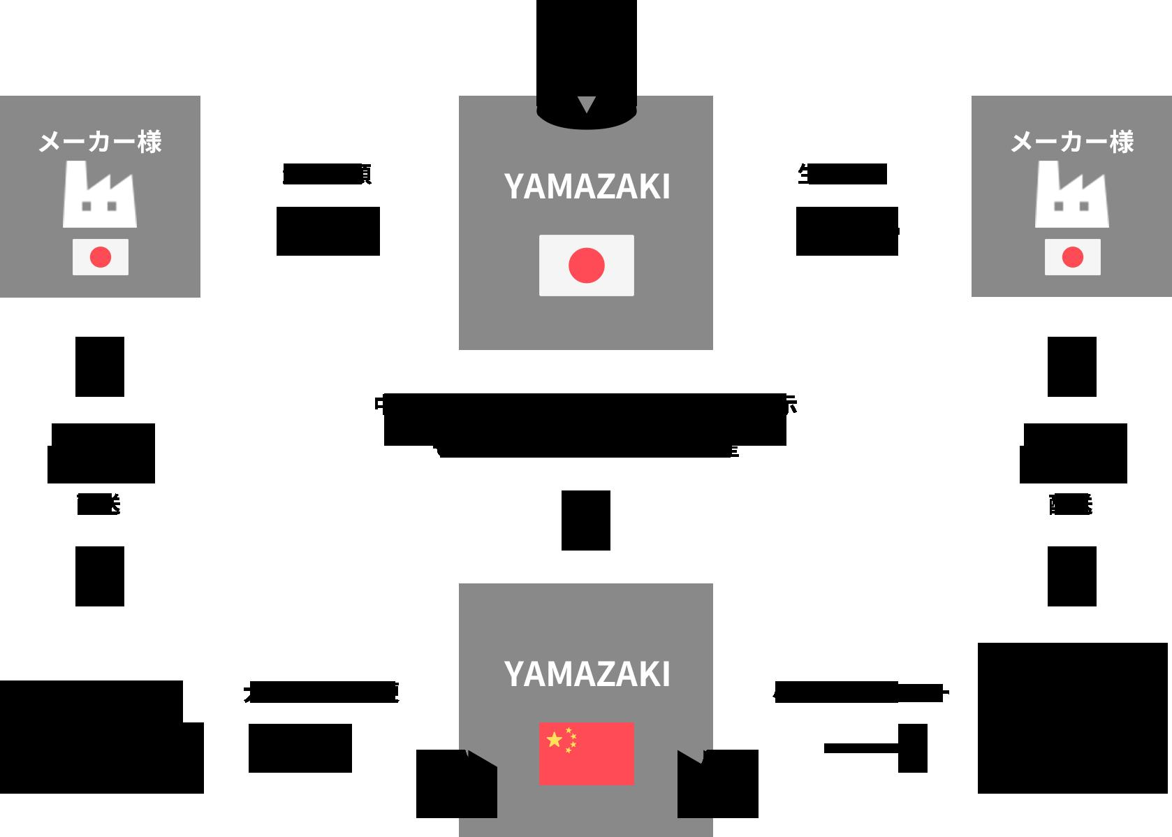 生産体制のイメージ図
